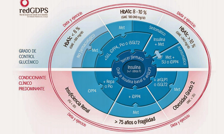 signos y síntomas de hiperglucemia en diabetes tipo 1