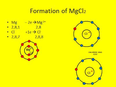 Formation of Magnesium Chloride