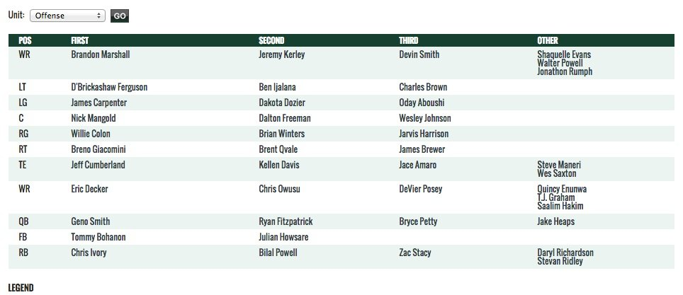 Jets\u0027 first depth chart of the season hot off the presses - AFC East