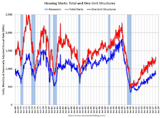 Ten Years Ago: Housing Starts were down Sharply as the Great Recession Started