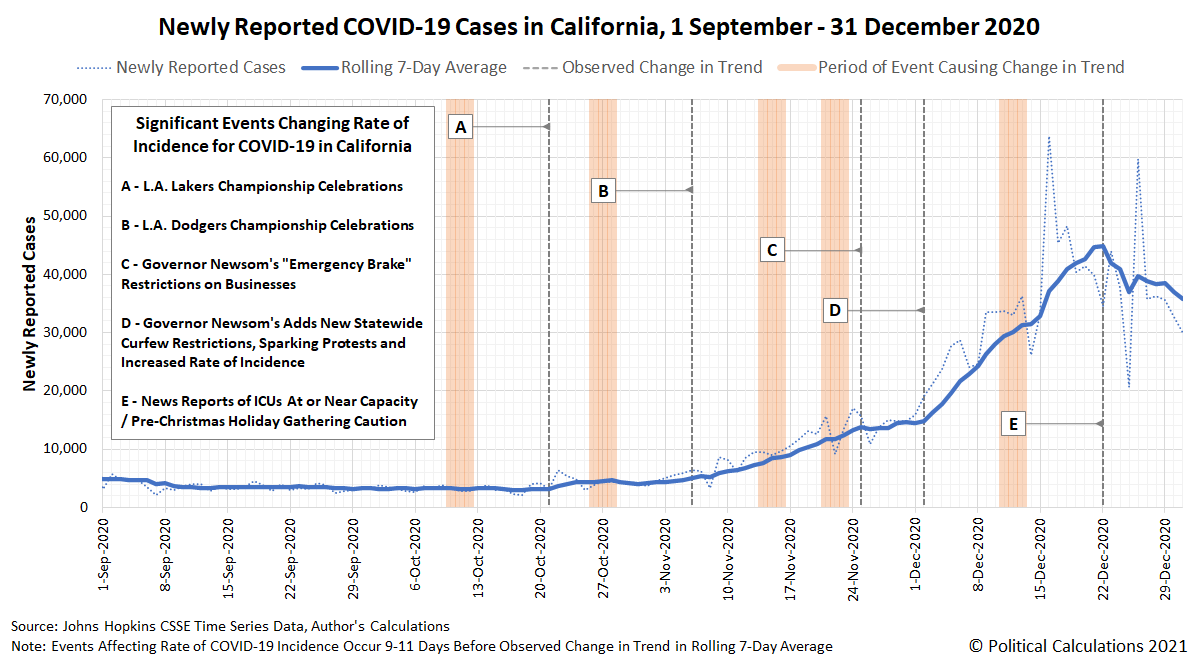 Newly Reported COVID-19 Cases in California, 1 September - 31 December 2020