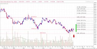 Potensi rebound saham ASII