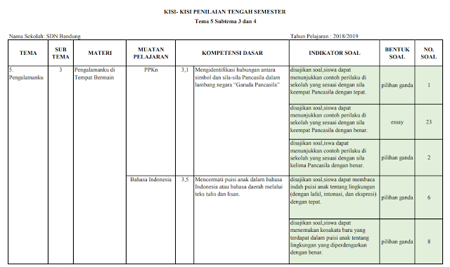 Kisi-kisi PTS Kelas 2 SD/MI: Tema 5 Subtema 3 dan 4