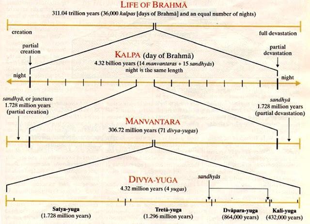 Pralaya - The 'End of Days'