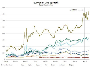 Euro CDS Spreads