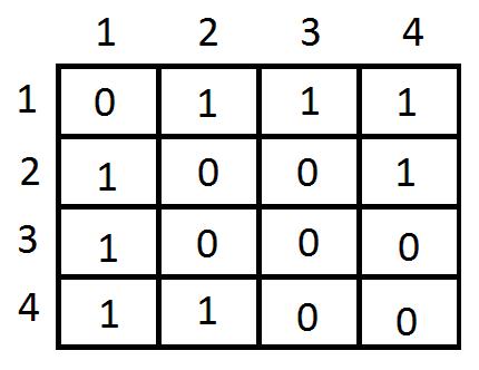 matriz de adyacencia grafo 4 nodos