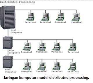 Jaringan komputer model distributed processing