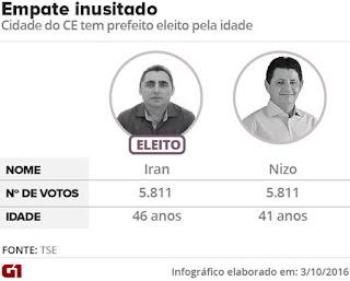 prefeitos-empate-votos