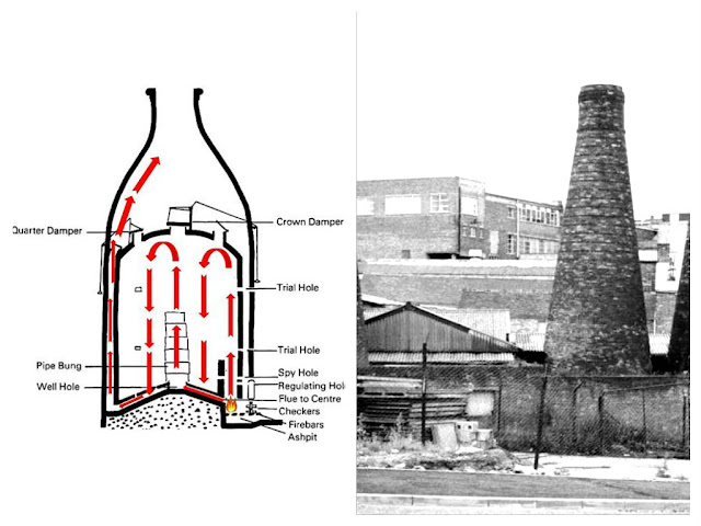 The Potteries Bottle Oven: Types
