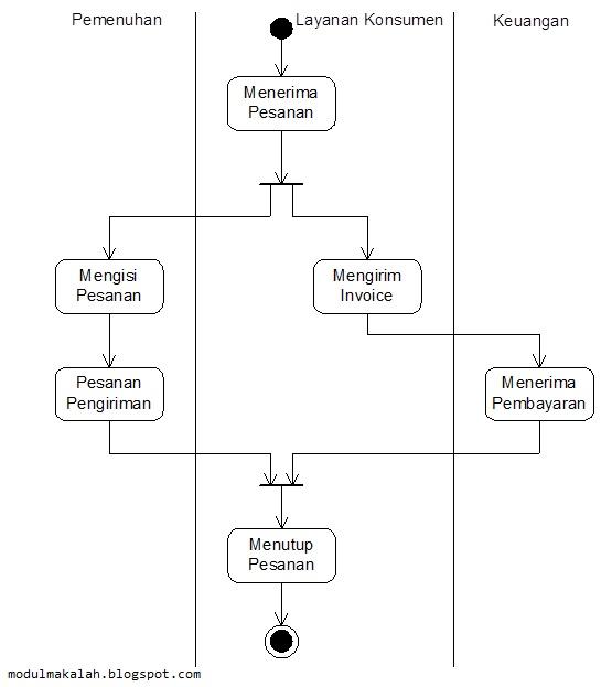 Gambar 6. Partisi pada Activity Diagram_