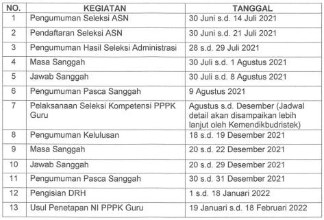 Jadwal Pelaksanaan Seleksi Penerimaan PPPK Guru Tahun 2021