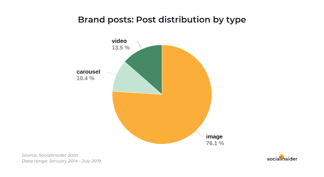 distribucion-por-tipo-de-post