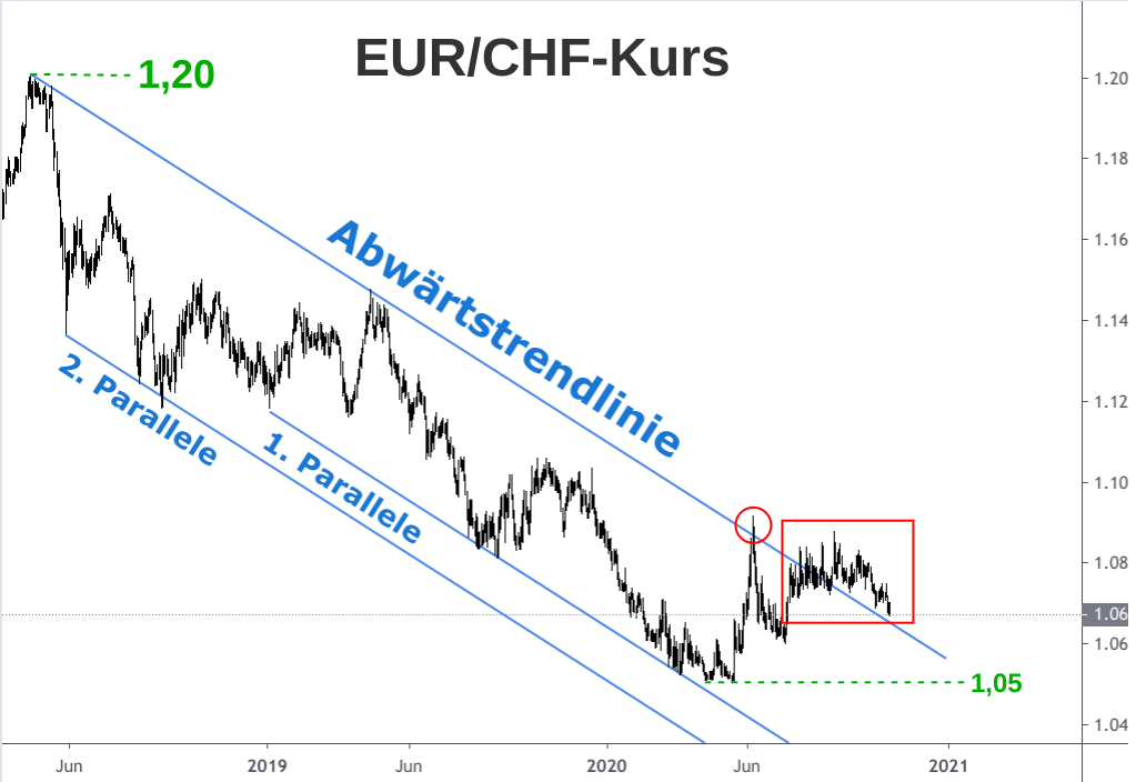 Analyse Abwärtsbewegung EUR/CHF-Kurs 2018-2020 grafisch dargestellt