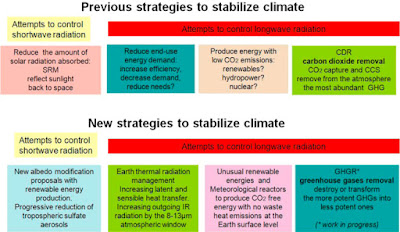 Global Warming: Stabilized climate