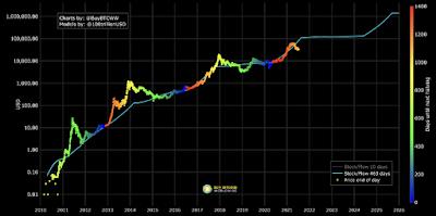 Последний сигнал на покупку? Цена биткоина никогда еще не была настолько низкой относительно Stock-to-Flow