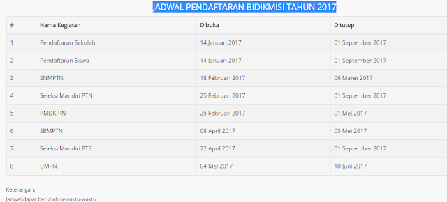 Jadwal Pendaftaran Bidik Misi