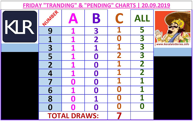 Kerala lottery result ABC and All Board winning number chart of latest 07 draws of Friday Nirmal  lottery. Nirmal  Kerala lottery chart published on 20.09.2019