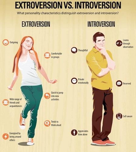 Perbezaan Di Antara Introvert dan Extrovert