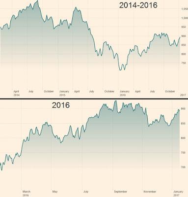 indice msci em andamento mercati emergenti