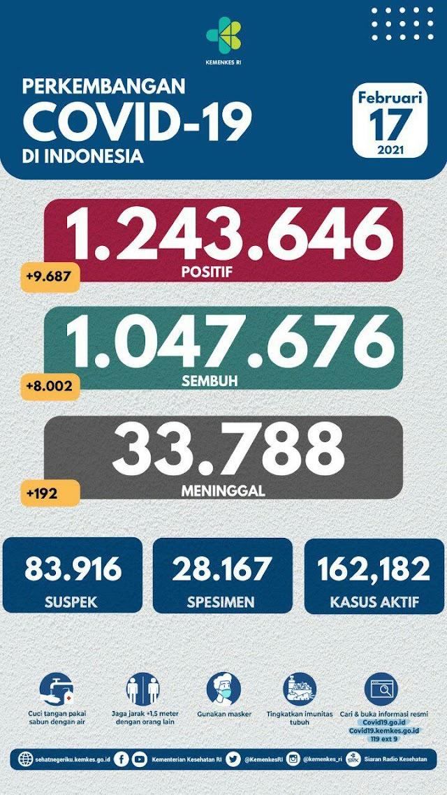 (17 Februari 2021) Jumlah Kasus Covid-19 di Indonesia Pukul 14.00 WIB