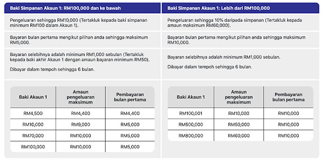 Jumlah pengeluaran i-sinar KWSP