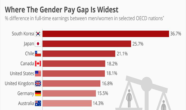 Where the Gender Pay Gap is the Most Extensive #infographic