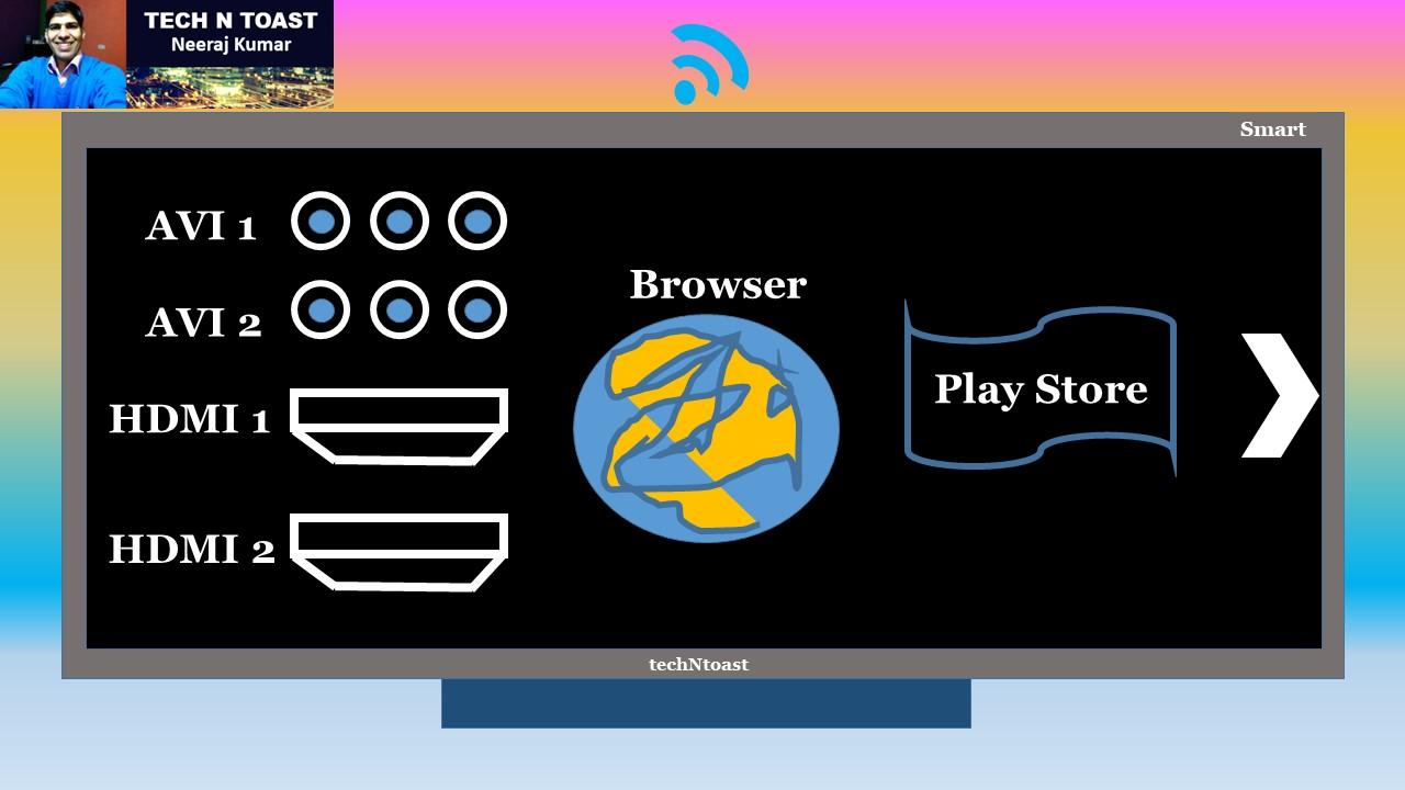 Go Online with Smart TV