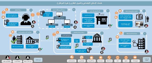 التمويل العقارى في مصر 2018 - خطوات التقديم للإسكان الأجتماعي في صندوق التمويل العقارى