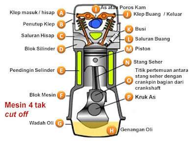 4 Tips Meningkatkan Performa Motor Bebek 4-Tak