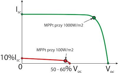 Porównanie charakterystyki prądowo - napięciowej w warunkach STC i przy bardzo niskim natężeniu promieniowania słonecznego