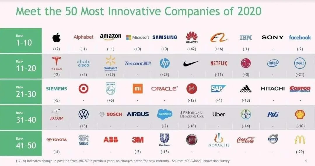 Huawei Named as One of the World's Most Innovative Companies for 2020