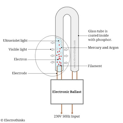 CFL Bulb Working Principle