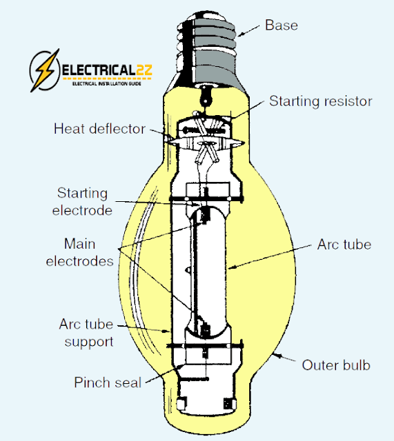 mercury vapor lamps, types of lights, types of lamps, lighting system, mercury vapour light, elecrical2z @e2z