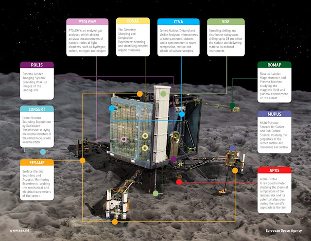 ESA rosetta Philae
