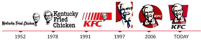 KFC Bersistem Baru