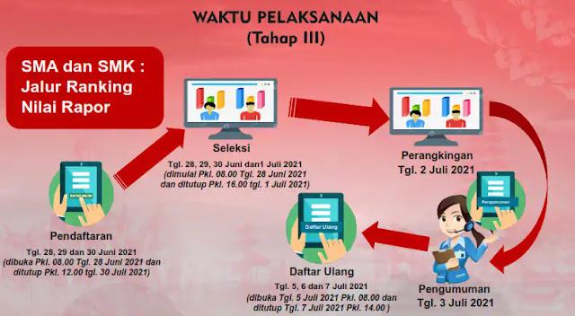 Jadwal Pendaftaran Siswa Baru SMA SMK Provinsi Bali
