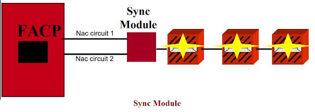 التزامن بين وحدات الانذار المرئية synchronization between strobe lights
