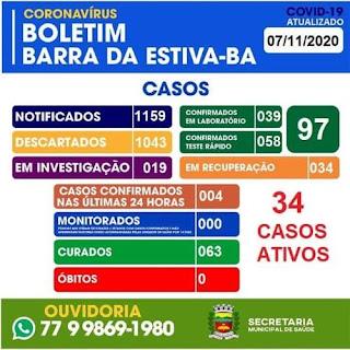 Barra da Estiva tem 63 casos curados da Covid-19; 34 estão em tratamento