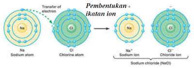 pembentukan NaCl