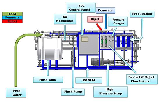 PLC Controlling System