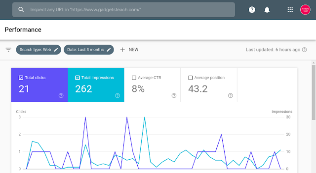 Why am I getting so many impressions but not getting link clicks in the Google search result