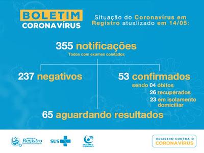 Registro-SP soma 53 casos confirmados do Coronavírus, 26 recuperados e 4 mortes
