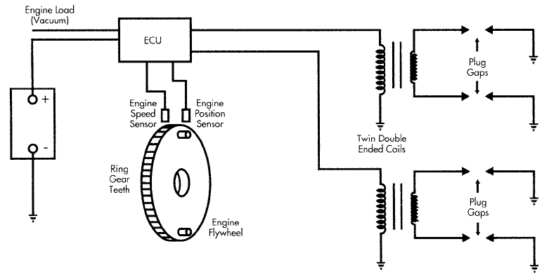 All About Ignition System Distributorless Ignition System