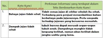 """Perkiraan Informasi yang terdapat dalam Teks Berdasarkan Kata Kunci judul """"Bahaya Jajanan tidak Sehat di Sekitar Sekolah"""" www.simplenews.me"""