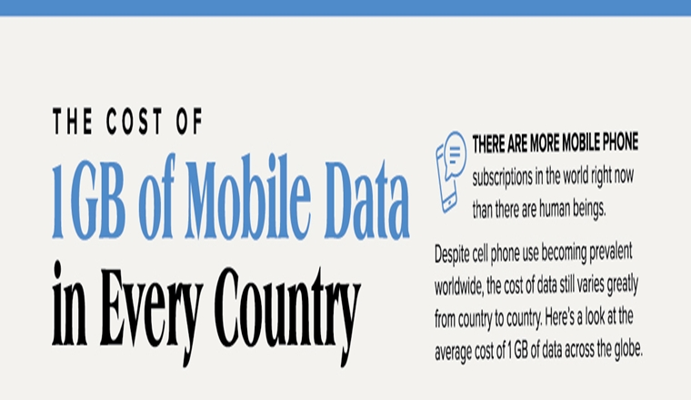 what-does-1gb-of-mobile-data-cost-in-every-country