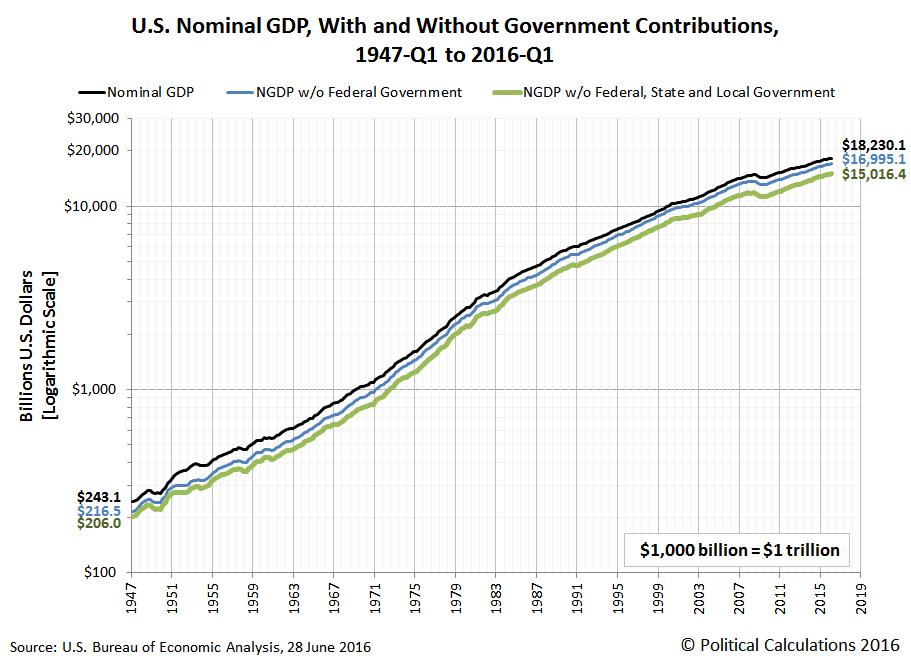 U.S. Nominal GDP, With and Without Government Contributions, 1947-Q1 to 2016-Q1, Logarithmic Scale