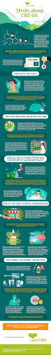 Myths About CBD Oil #infographic