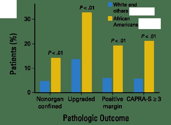 Brady Urology at Johns Hopkins Hospital: Factors underlying