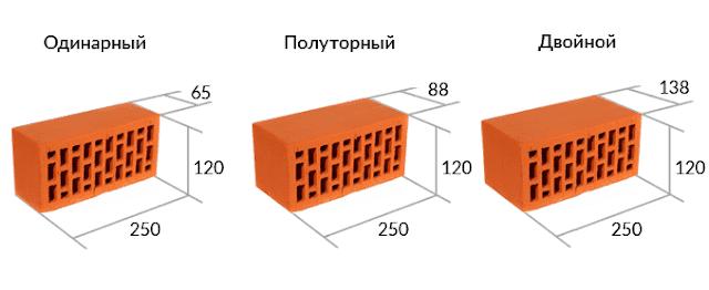 Монтаж межкомнатных перегородок из кирпича