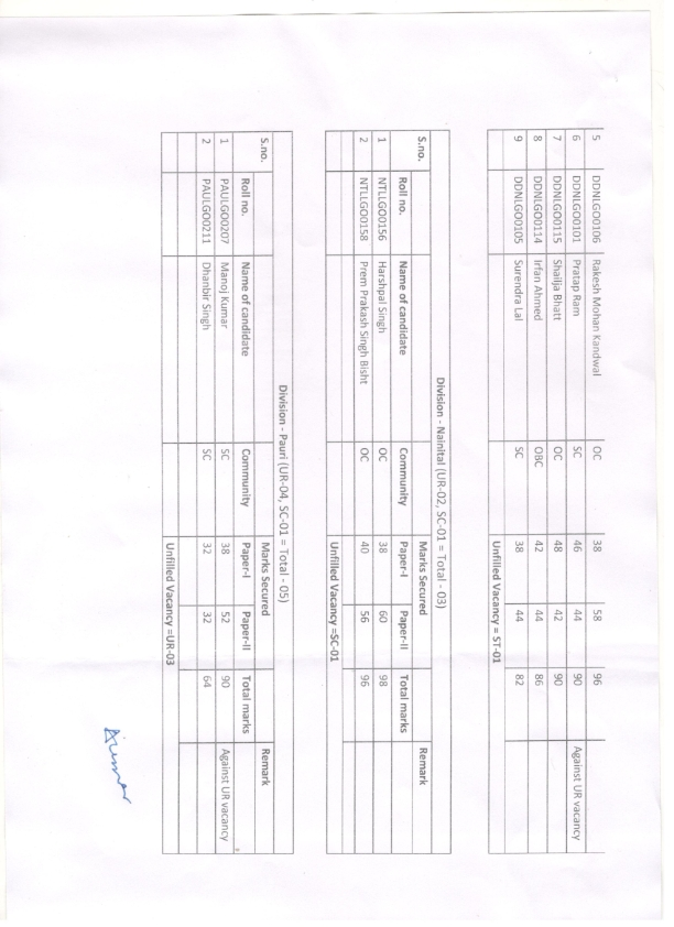 Uttrakhand circle LGO Exam Result